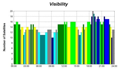 Glonass visibility